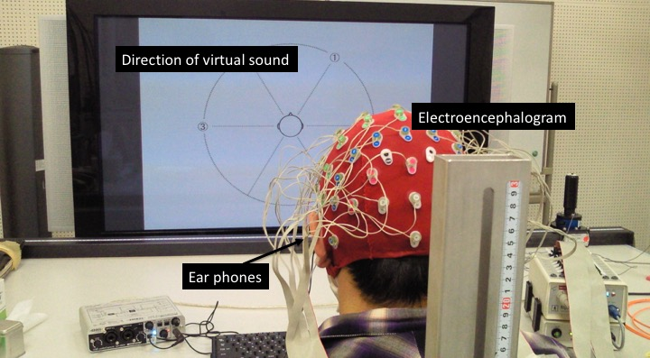 Fig, 2 Experiment for auditory brain-machine/computer interfaces using virtual sounds (out-of-head sound localization).